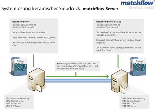 Systemlösung - matchflow Server