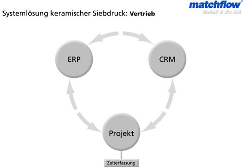 Systemlösung - matchflow Vertrieb